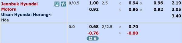 Tỷ lệ bóng đá giữa Jeonbuk Hyundai Motors vs Ulsan Hyundai