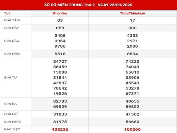 Thống kê kết quả sổ số Miền Trung thứ 2 ngày 5-10-202