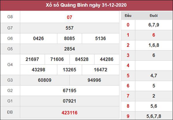 Thống kê XSQB 7/1/2021 chốt số đẹp giờ vàng Quảng Bình thứ 5