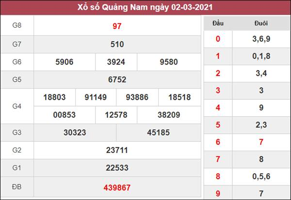 Soi cầu XSQNM 9/3/2021 chốt số đẹp giờ vàng Quảng Nam