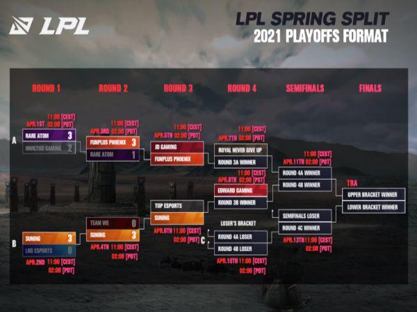 Lịch thi đấu Playoffs LPL Mùa Xuân 2021 [CHÍNH THỨC]
