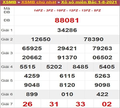 Dự đoán XSMB 02-08-2021