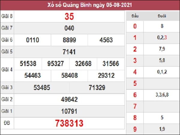 Nhận định XSQB 12/8/2021